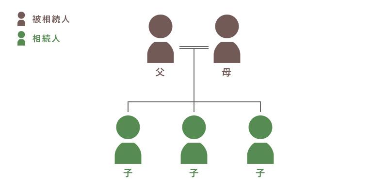 相続関係図